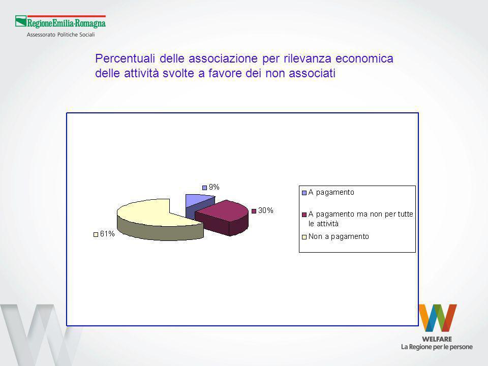 Percentuali delle associazione per rilevanza economica delle attività svolte a favore dei non associati