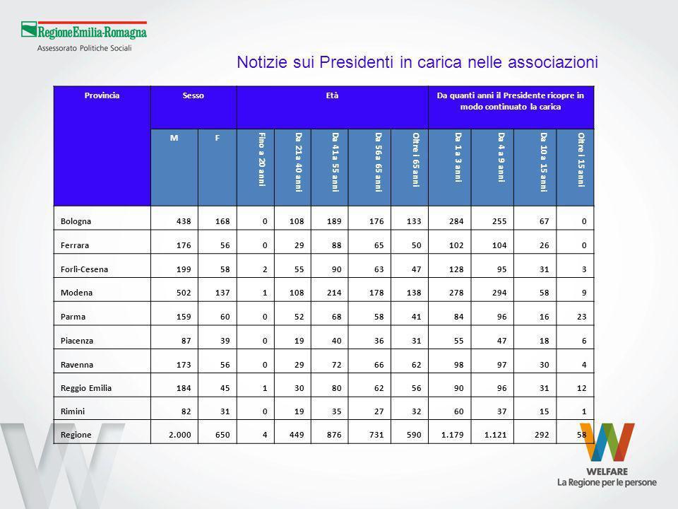ProvinciaSessoEtàDa quanti anni il Presidente ricopre in modo continuato la carica MF Fino a 20 anniDa 21 a 40 anniDa 41 a 55 anniDa 56 a 65 anniOltre