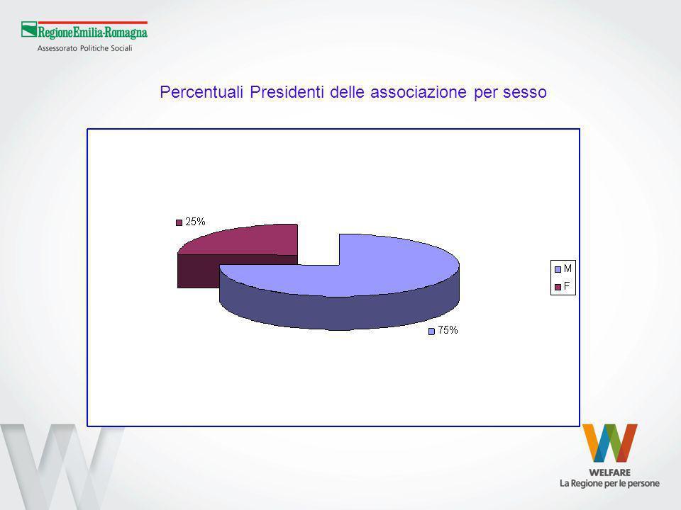 Percentuali Presidenti delle associazione per sesso