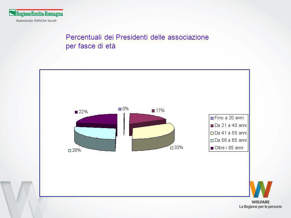 Percentuali dei Presidenti delle associazione per fasce di età