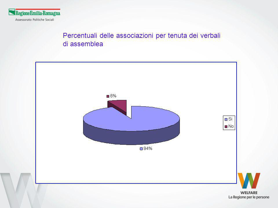 Percentuali delle associazioni per tenuta dei verbali di assemblea