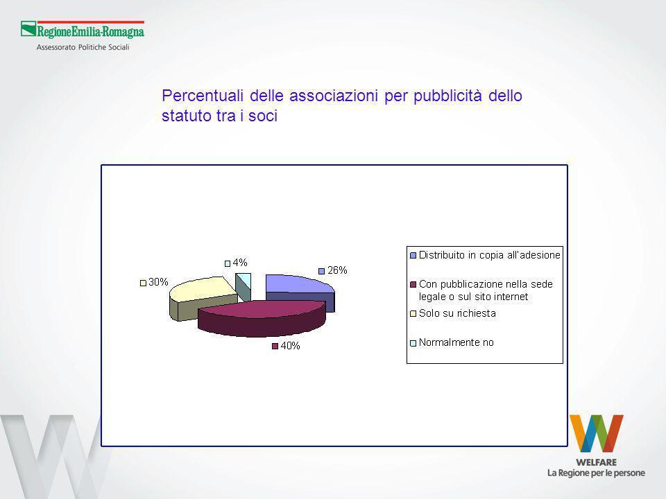 Percentuali delle associazioni per pubblicità dello statuto tra i soci