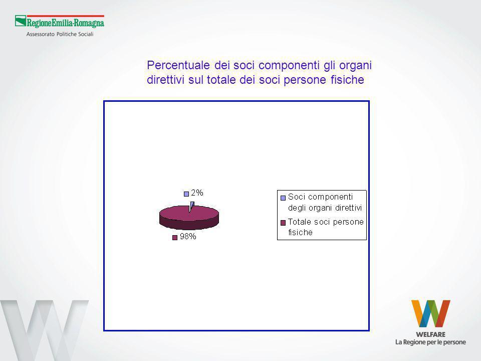 Percentuale dei soci componenti gli organi direttivi sul totale dei soci persone fisiche