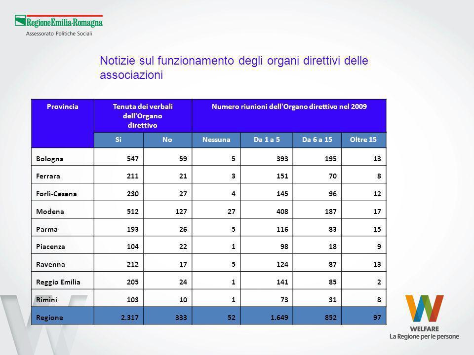 ProvinciaTenuta dei verbali dell Organo direttivo Numero riunioni dell Organo direttivo nel 2009 SiNoNessunaDa 1 a 5Da 6 a 15Oltre 15 Bologna54759539319513 Ferrara211213151708 Forlì-Cesena2302741459612 Modena5121272740818717 Parma1932651168315 Piacenza10422198189 Ravenna2121751248713 Reggio Emilia205241141852 Rimini10310173318 Regione2.317333521.64985297 Notizie sul funzionamento degli organi direttivi delle associazioni