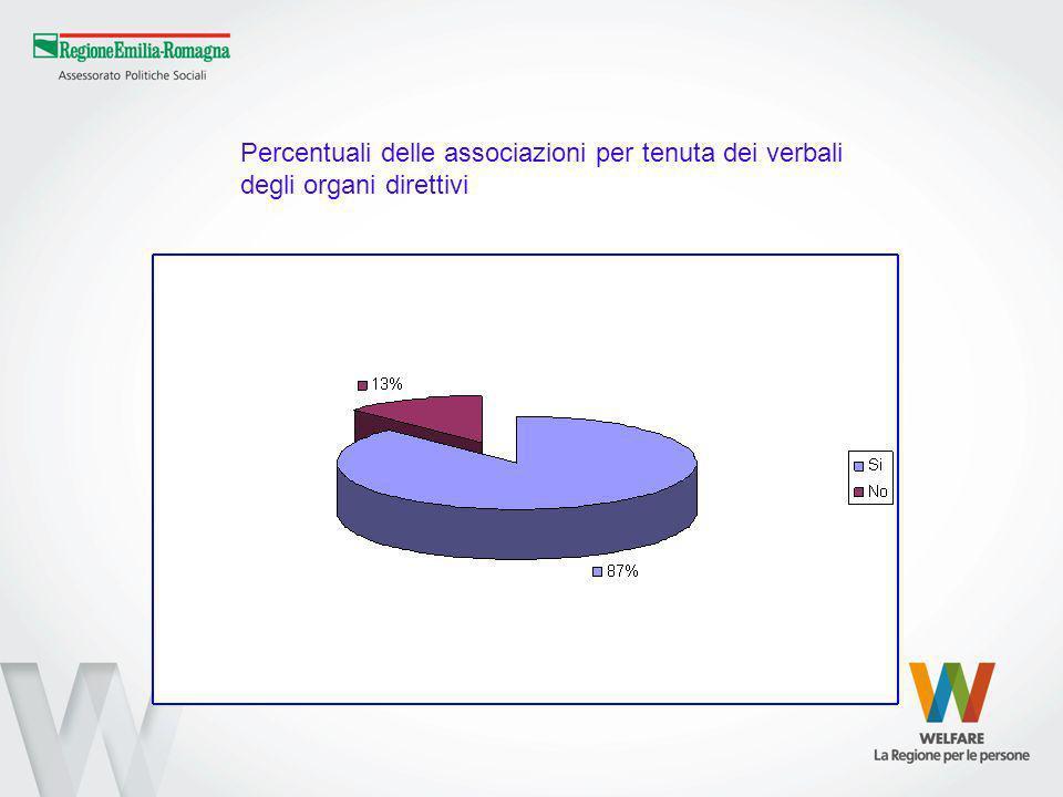 Percentuali delle associazioni per tenuta dei verbali degli organi direttivi