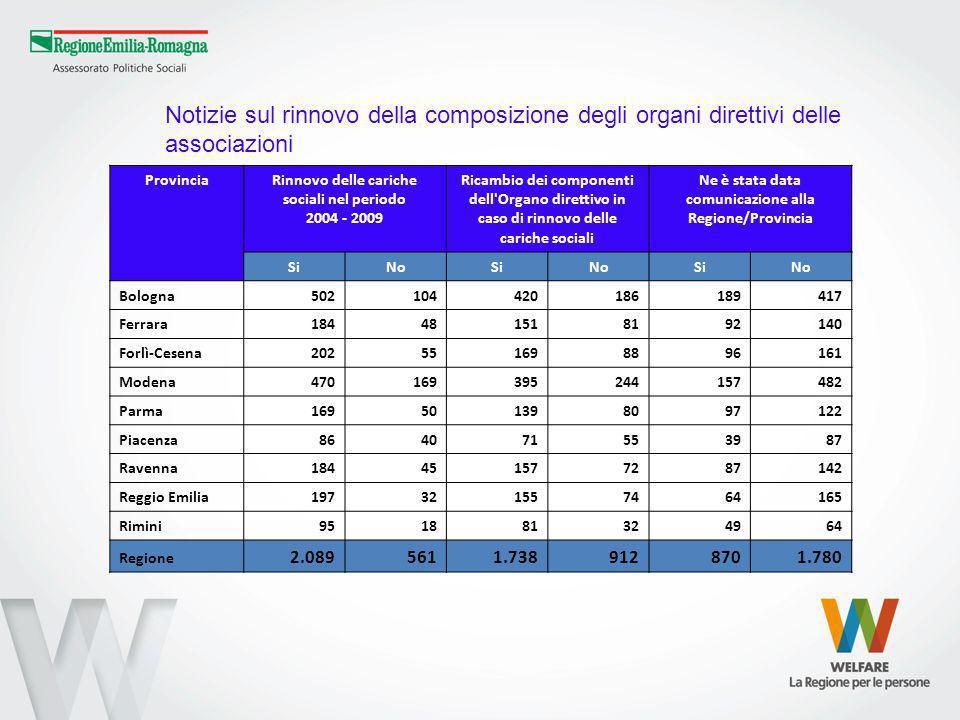 ProvinciaRinnovo delle cariche sociali nel periodo 2004 - 2009 Ricambio dei componenti dell'Organo direttivo in caso di rinnovo delle cariche sociali