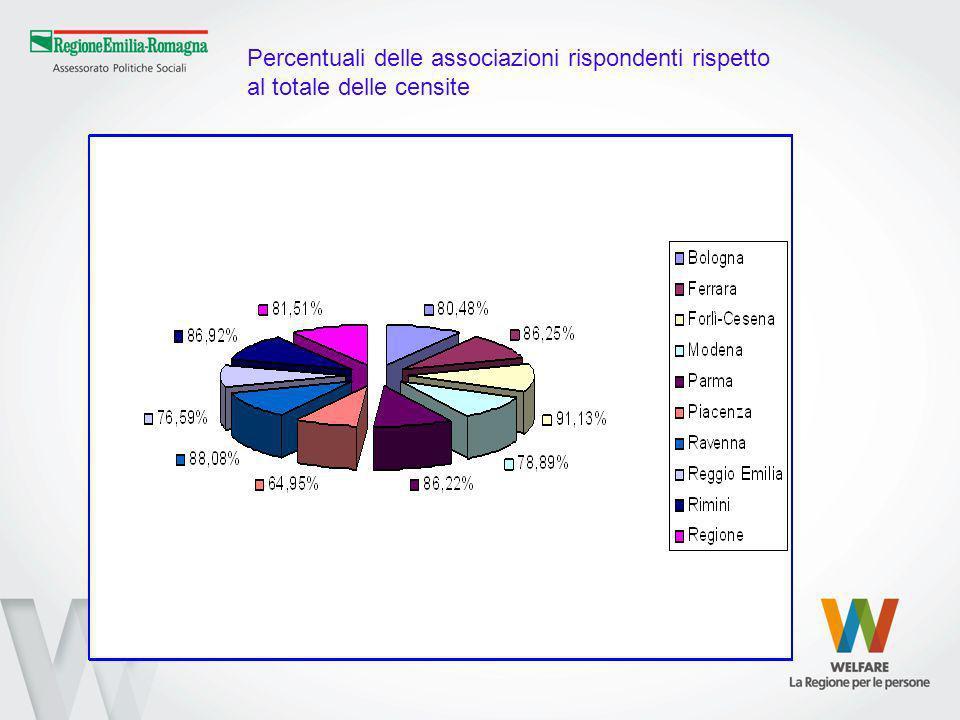 Percentuali delle associazioni rispondenti rispetto al totale delle censite