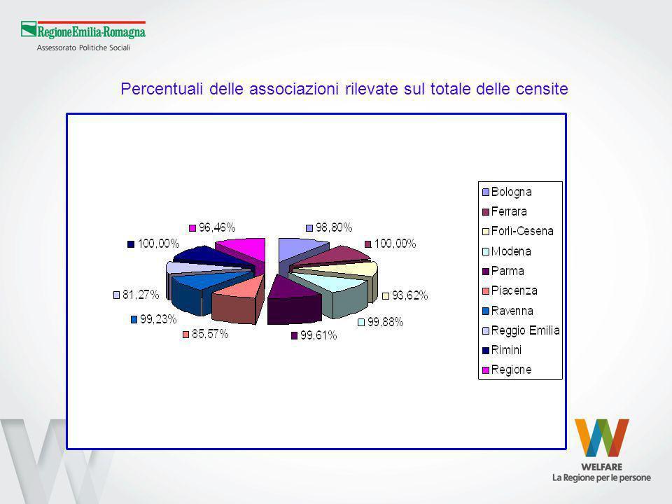 Percentuali delle associazioni rilevate sul totale delle censite