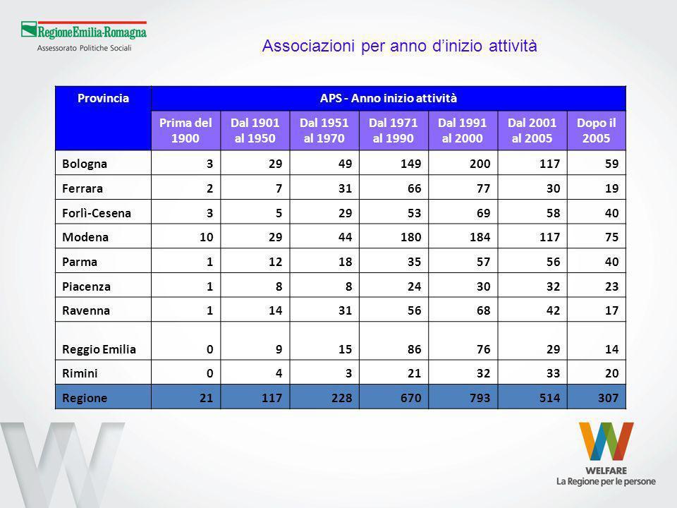 Associazioni per anno dinizio attività ProvinciaAPS - Anno inizio attività Prima del 1900 Dal 1901 al 1950 Dal 1951 al 1970 Dal 1971 al 1990 Dal 1991
