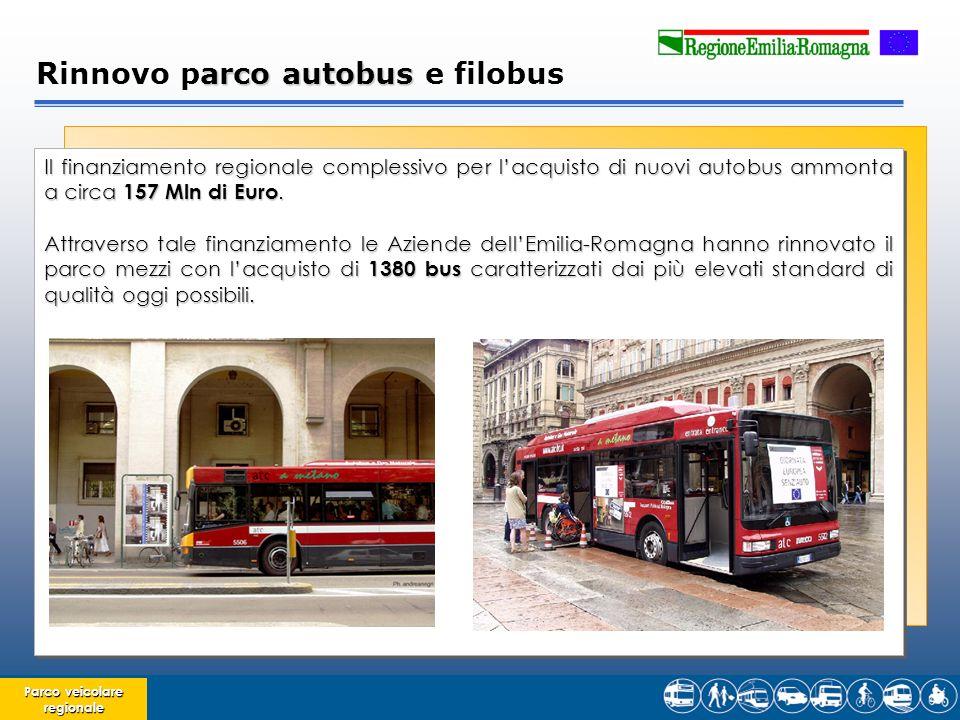 Parco veicolare regionale Il finanziamento regionale complessivo per lacquisto di nuovi autobus ammonta a circa 157 Mln di Euro.