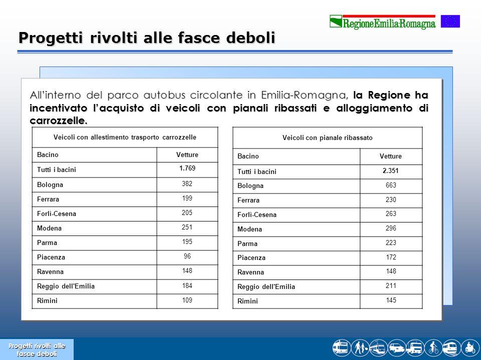 Progetti rivolti alle fasce deboli Allinterno del parco autobus circolante in Emilia-Romagna, la Regione ha incentivato lacquisto di veicoli con pianali ribassati e alloggiamento di carrozzelle.