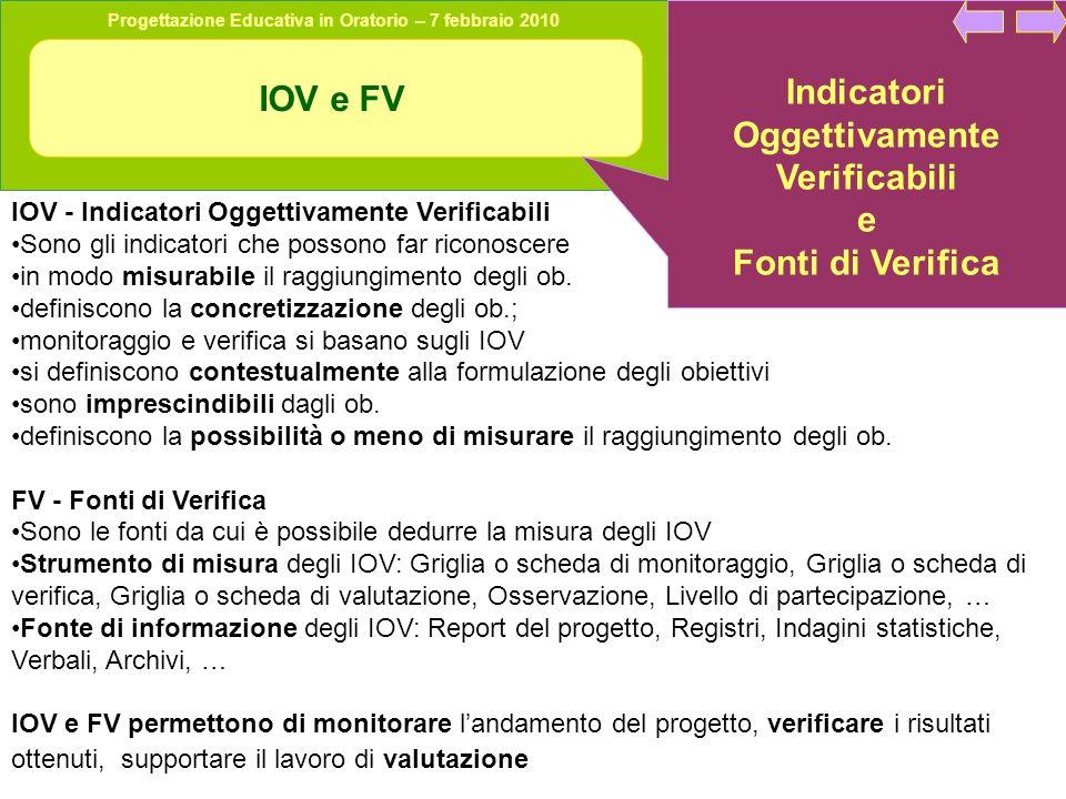 Progettazione Educativa in Oratorio – 7 febbraio 2010 IOV e FV Indicatori Oggettivamente Verificabili e Fonti di Verifica IOV - Indicatori Oggettivamente Verificabili Sono gli indicatori che possono far riconoscere in modo misurabile il raggiungimento degli ob.