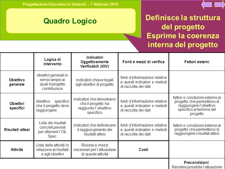 Progettazione Educativa in Oratorio – 7 febbraio 2010 Quadro Logico Definisce la struttura del progetto Esprime la coerenza interna del progetto Logic