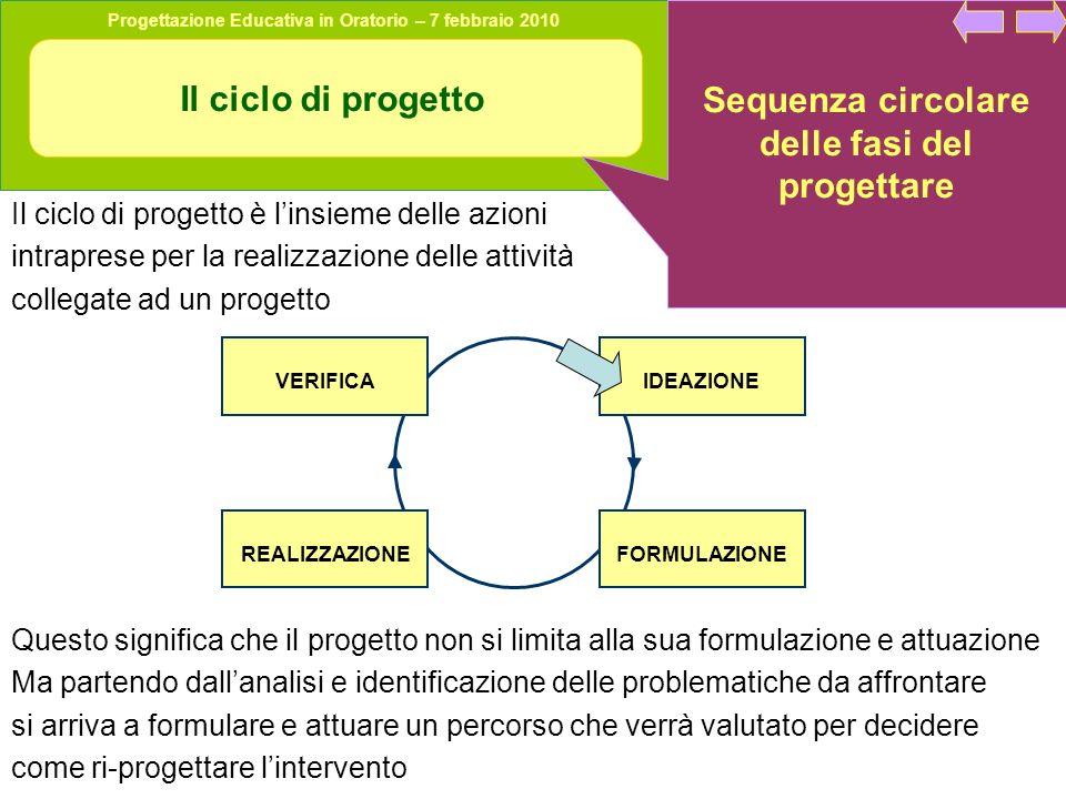 Progettazione Educativa in Oratorio – 7 febbraio 2010 Il ciclo di progetto Sequenza circolare delle fasi del progettare Il ciclo di progetto è linsiem