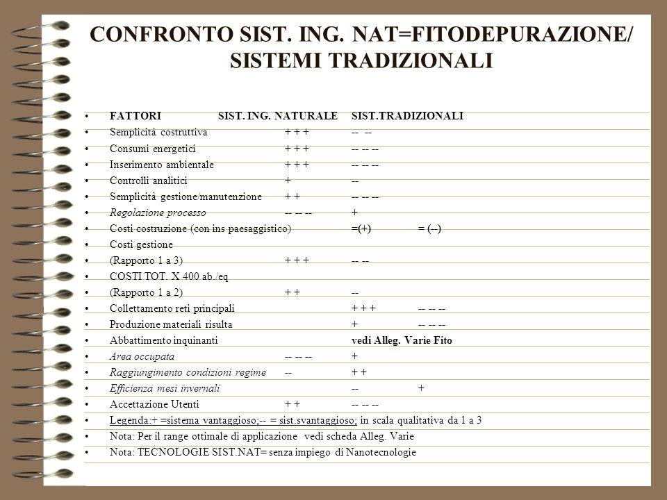 CONFRONTO SIST.ING. NAT=FITODEPURAZIONE/ SISTEMI TRADIZIONALI FATTORISIST.