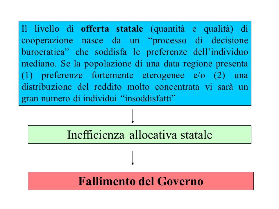 Il livello di offerta statale (quantità e qualità) di cooperazione nasce da un processo di decisione burocratica che soddisfa le preferenze dellindividuo mediano.