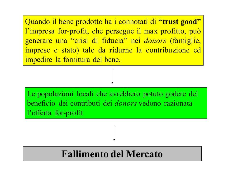 Quando il bene prodotto ha i connotati di trust good limpresa for-profit, che persegue il max profitto, può generare una crisi di fiducia nei donors (famiglie, imprese e stato) tale da ridurne la contribuzione ed impedire la fornitura del bene.