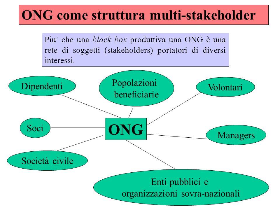 ONG come struttura multi-stakeholder Piu che una black box produttiva una ONG è una rete di soggetti (stakeholders) portatori di diversi interessi.