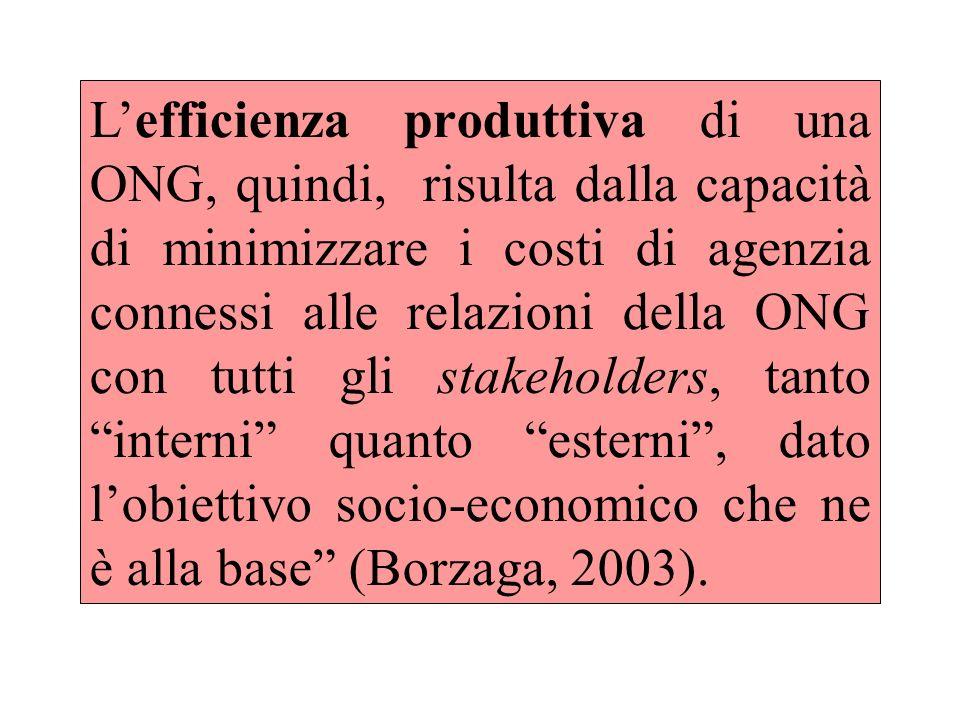 Lefficienza produttiva di una ONG, quindi, risulta dalla capacità di minimizzare i costi di agenzia connessi alle relazioni della ONG con tutti gli stakeholders, tanto interni quanto esterni, dato lobiettivo socio-economico che ne è alla base (Borzaga, 2003).