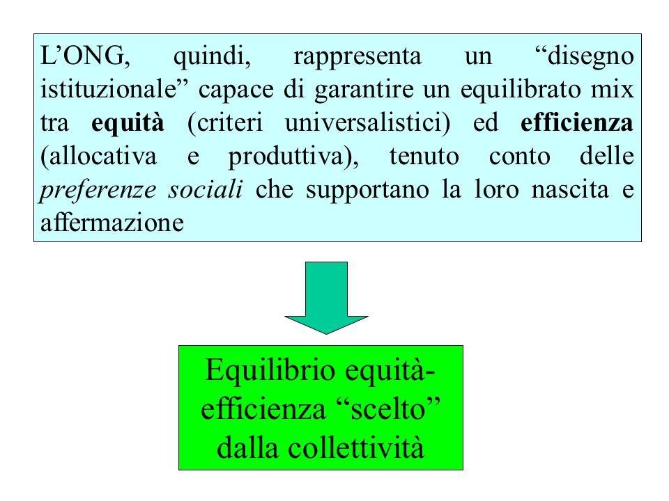LONG, quindi, rappresenta un disegno istituzionale capace di garantire un equilibrato mix tra equità (criteri universalistici) ed efficienza (allocativa e produttiva), tenuto conto delle preferenze sociali che supportano la loro nascita e affermazione Equilibrio equità- efficienza scelto dalla collettività