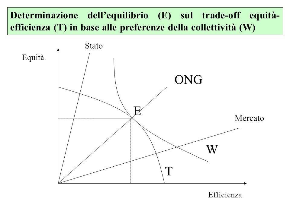 W Equità Efficienza E Determinazione dellequilibrio (E) sul trade-off equità- efficienza (T) in base alle preferenze della collettività (W) T Mercato Stato ONG
