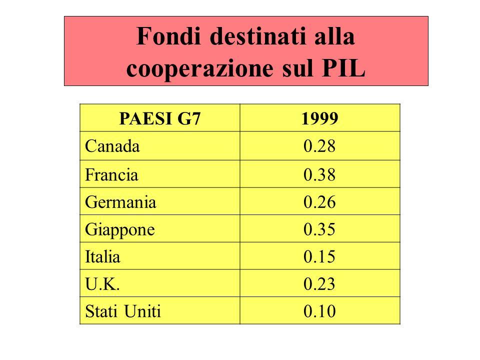 Fondi destinati alla cooperazione sul PIL PAESI G71999 Canada0.28 Francia0.38 Germania0.26 Giappone0.35 Italia0.15 U.K.0.23 Stati Uniti0.10