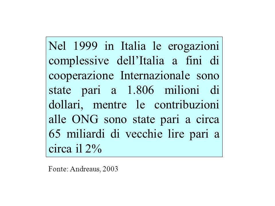 Nel 1999 in Italia le erogazioni complessive dellItalia a fini di cooperazione Internazionale sono state pari a 1.806 milioni di dollari, mentre le contribuzioni alle ONG sono state pari a circa 65 miliardi di vecchie lire pari a circa il 2% Fonte: Andreaus, 2003