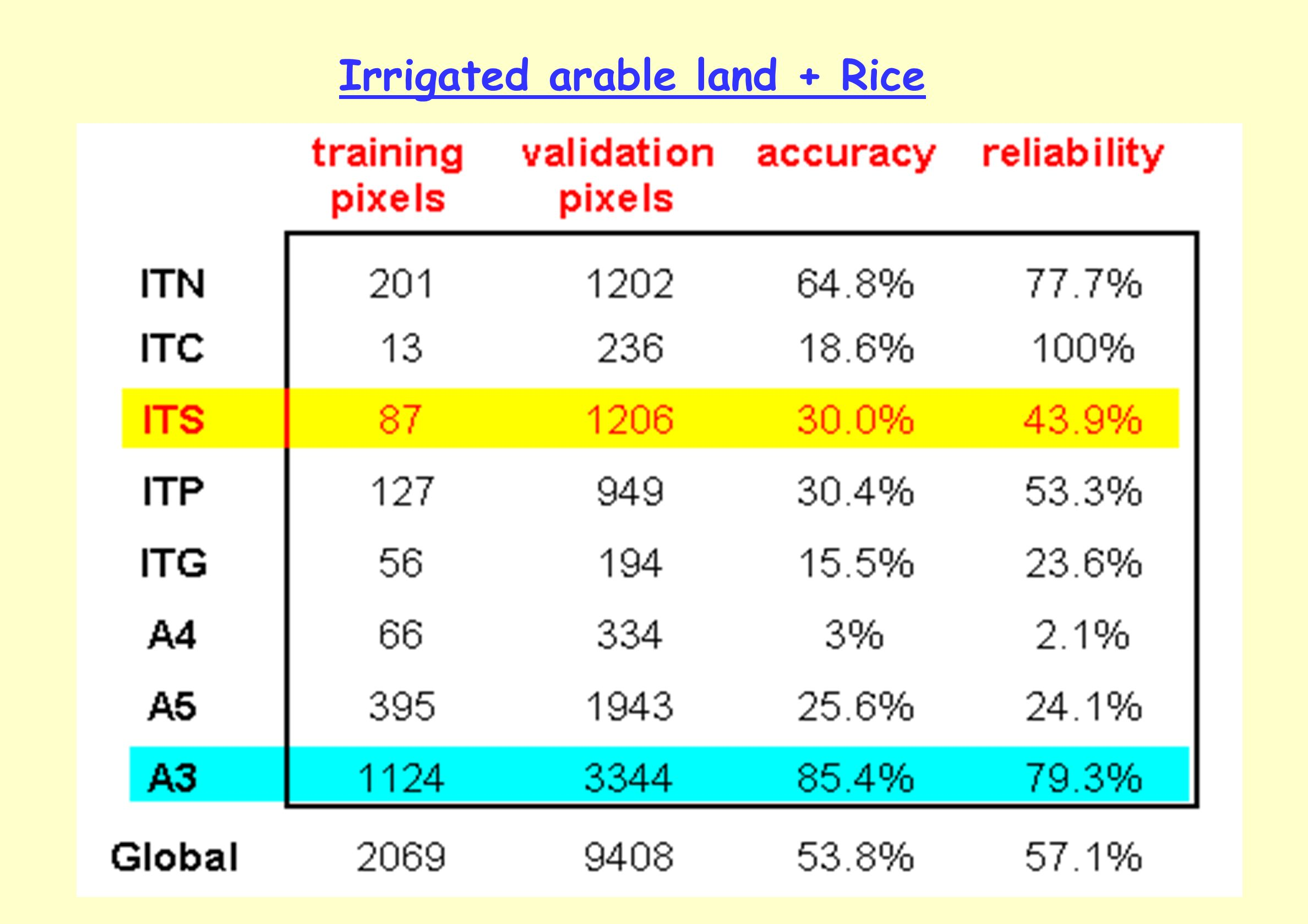 Irrigated arable land + Rice