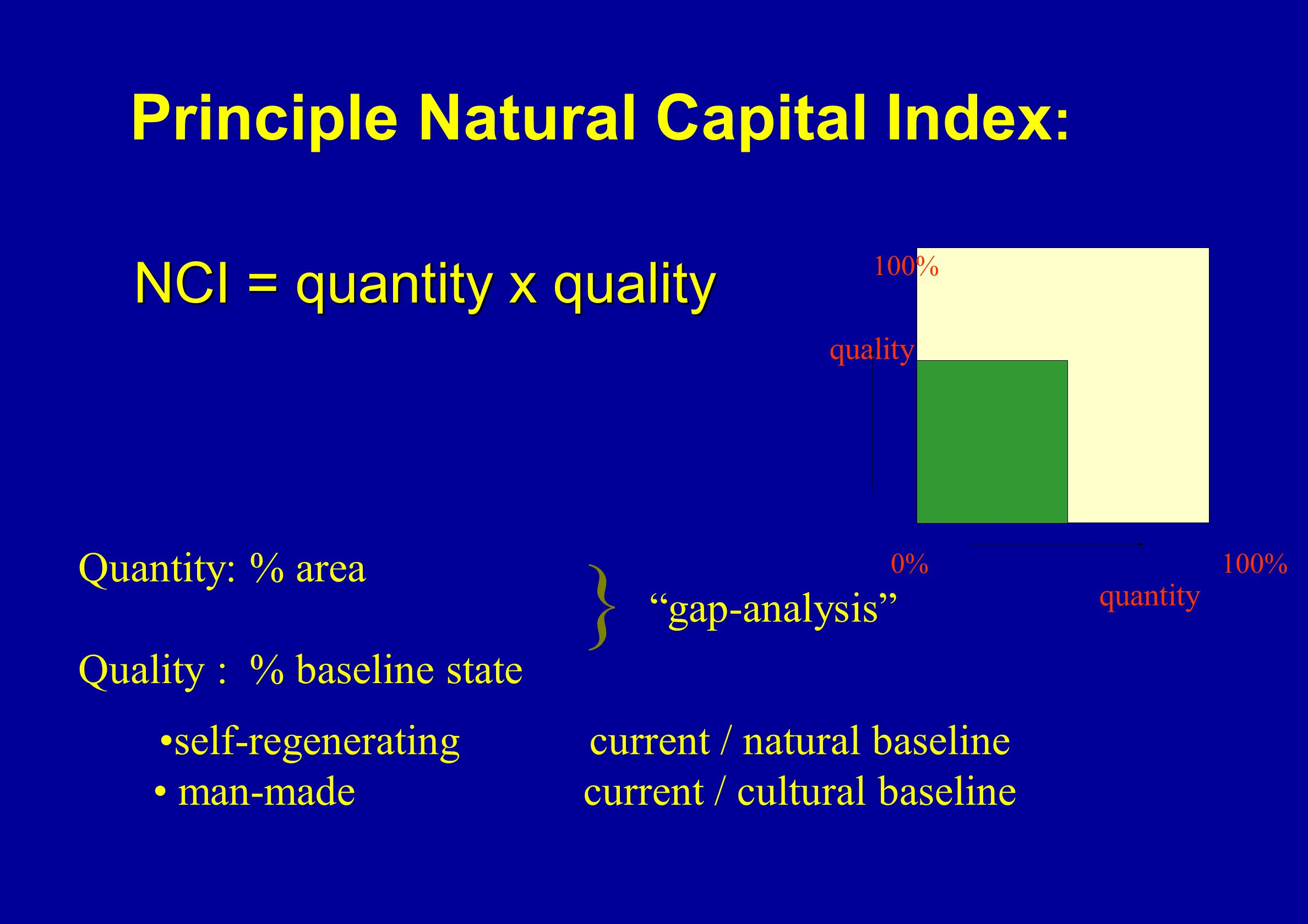 100% 0% quality quantity Principle Natural Capital Index : Quantity: % area Quality : % baseline state NCI = quantity x quality self-regenerating current / natural baseline man-made current / cultural baseline } gap-analysis