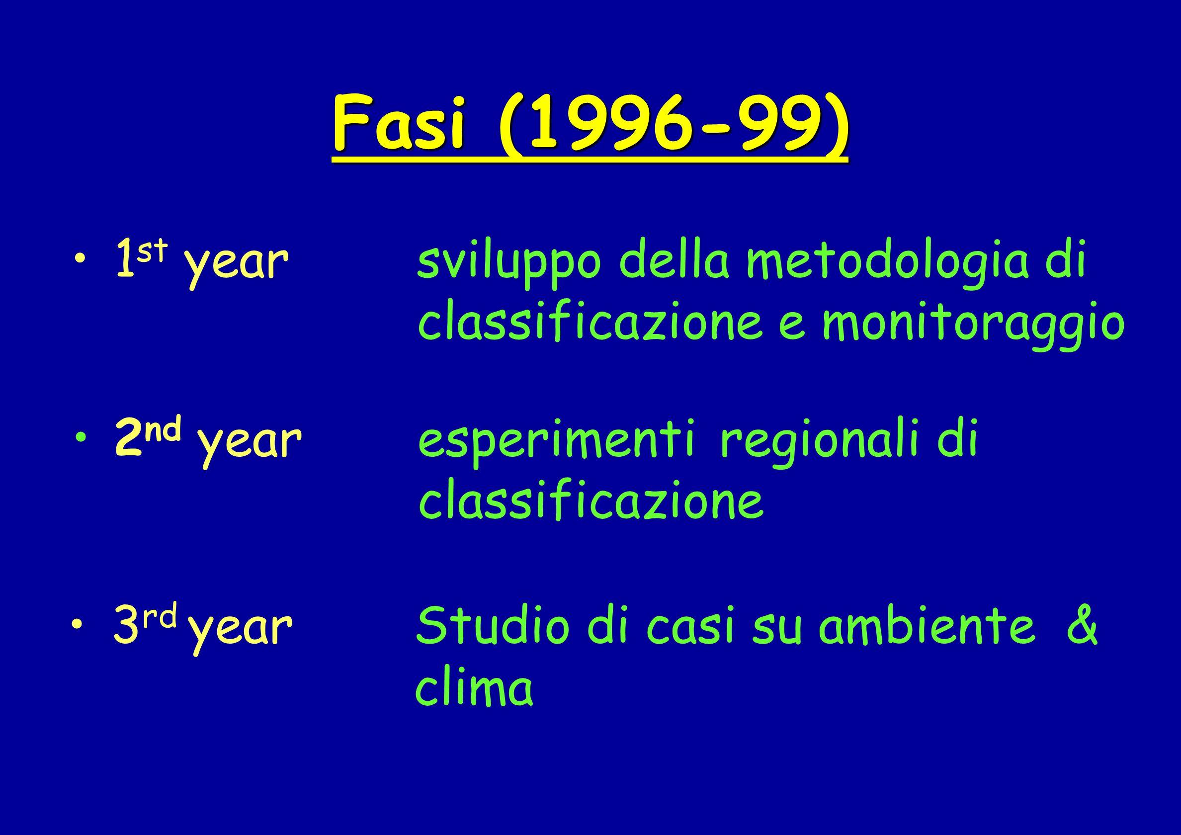 Fasi (1996-99) 1 st year sviluppo della metodologia di classificazione e monitoraggio 2 nd yearesperimenti regionali di classificazione 3 rd year Stud