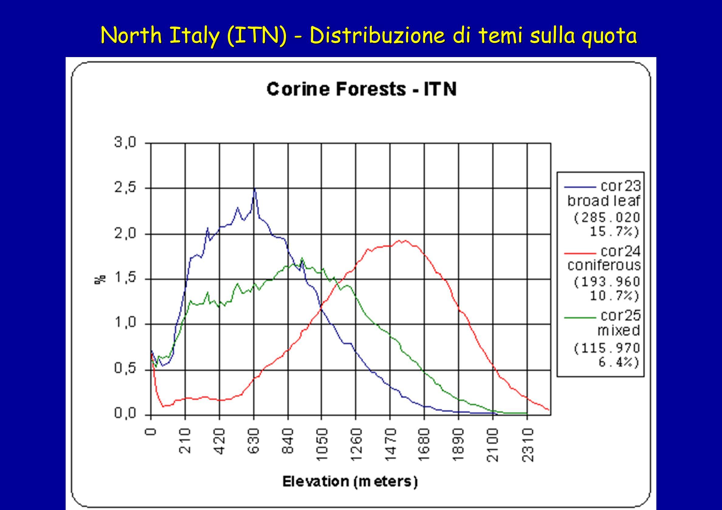 North Italy (ITN) - Distribuzione di temi sulla quota
