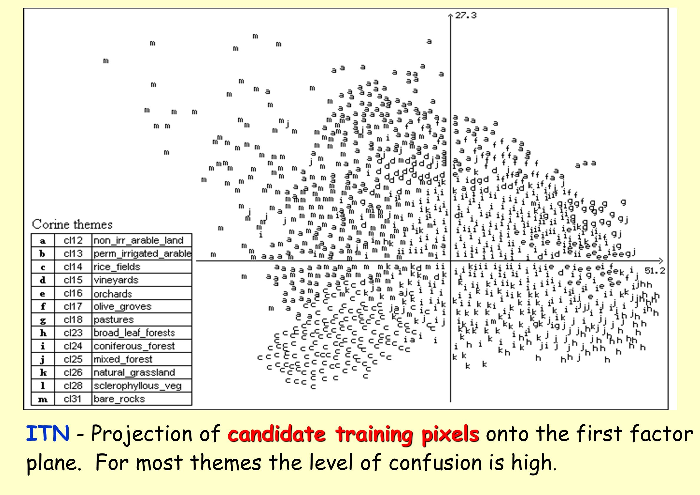 candidate training pixels ITN - Projection of candidate training pixels onto the first factor plane. For most themes the level of confusion is high.