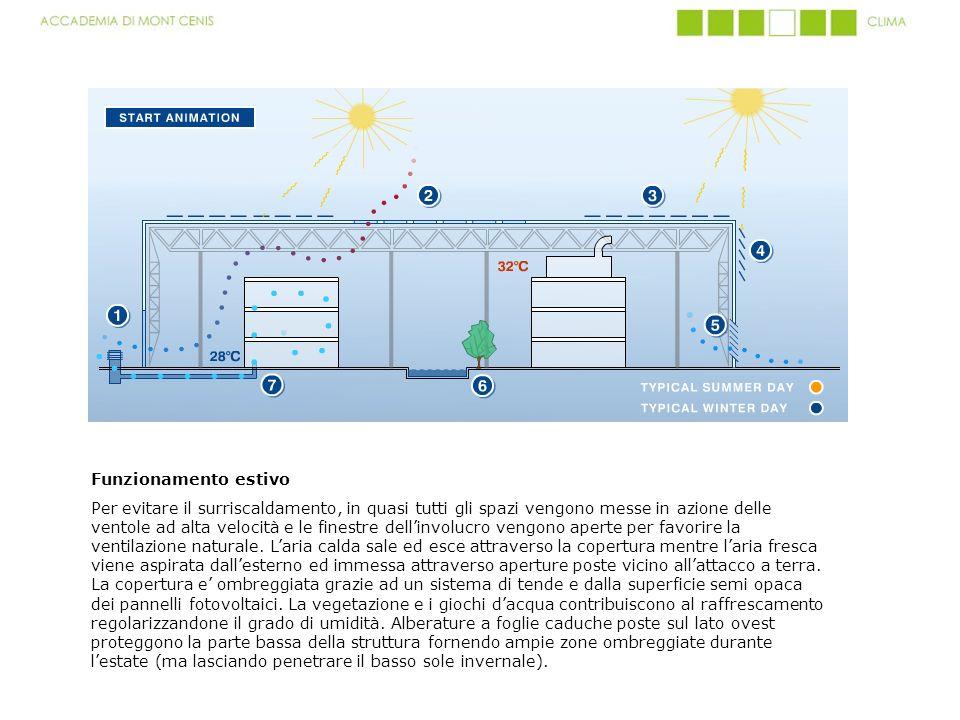 Funzionamento estivo Per evitare il surriscaldamento, in quasi tutti gli spazi vengono messe in azione delle ventole ad alta velocità e le finestre de
