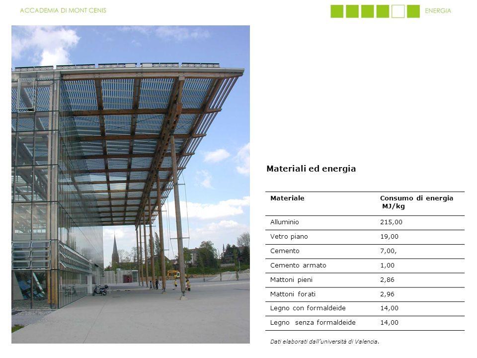 MaterialeConsumo di energia MJ/kg Alluminio215,00 Vetro piano19,00 Cemento7,00, Cemento armato1,00 Mattoni pieni2,86 Mattoni forati2,96 Legno con form