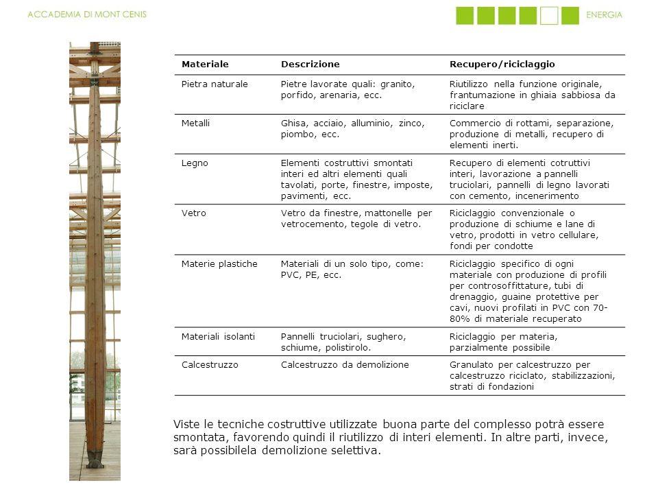 MaterialeDescrizioneRecupero/riciclaggio Pietra naturalePietre lavorate quali: granito, porfido, arenaria, ecc. Riutilizzo nella funzione originale, f