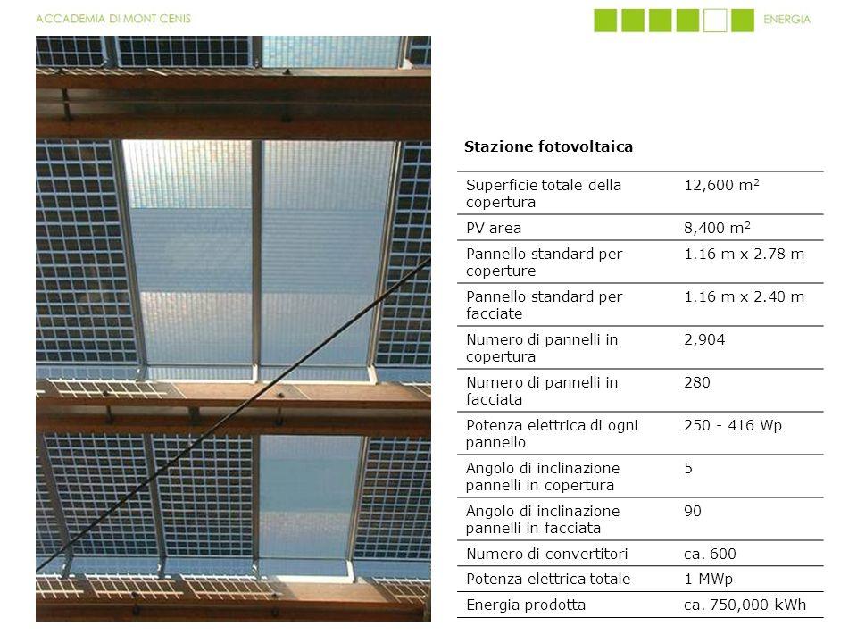 Stazione fotovoltaica Superficie totale della copertura 12,600 m 2 PV area8,400 m 2 Pannello standard per coperture 1.16 m x 2.78 m Pannello standard