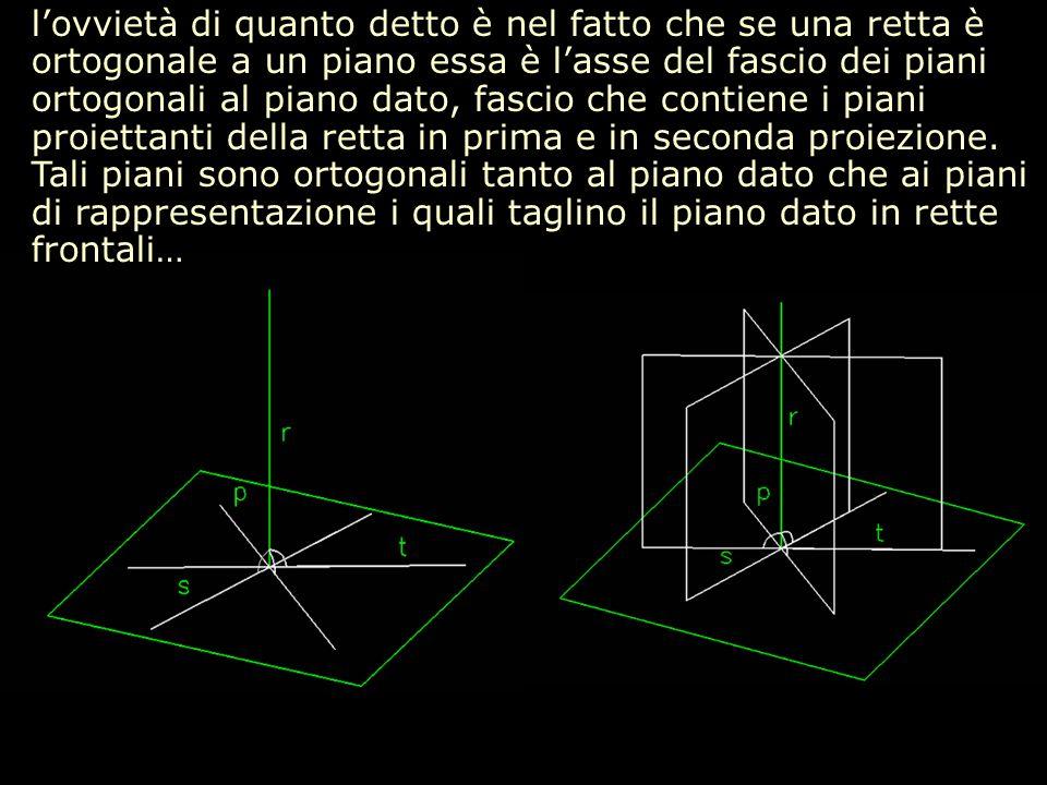 lovvietà di quanto detto è nel fatto che se una retta è ortogonale a un piano essa è lasse del fascio dei piani ortogonali al piano dato, fascio che c