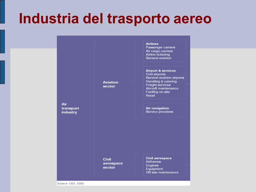 Fattori di crescita Incremento del reddito Riduzione dei costi di trasporto aereo Globalizzazione Deregolamentazione