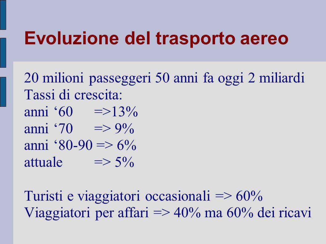Italia Fenomeni maggiormente evidenti: - profonda riorganizzazione dei Full Service Carrier (alleanze, fusioni...) - tentativi di nuovi entranti grazie ai maggiori spazi loro riservati - low cost