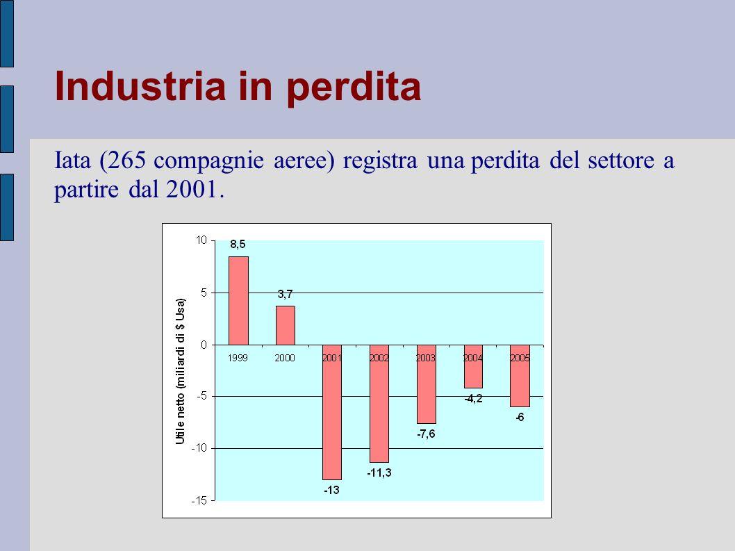 Italia Conseguenze: - forte pressione sui prezzi - sovracapacità di offerta => vettori più deboli: crisi finanziarie Eccesso di capacità – riduzione prezzi – incremento passeggeri 10%