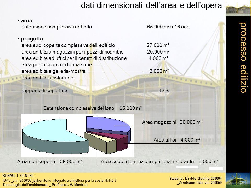 processo edilizio dati dimensionali dellarea e dellopera Tecnologia dellarchitettura _ Prof. arch. V. Manfron RENAULT CENTRE IUAV_a.a. 2006/07_Laborat