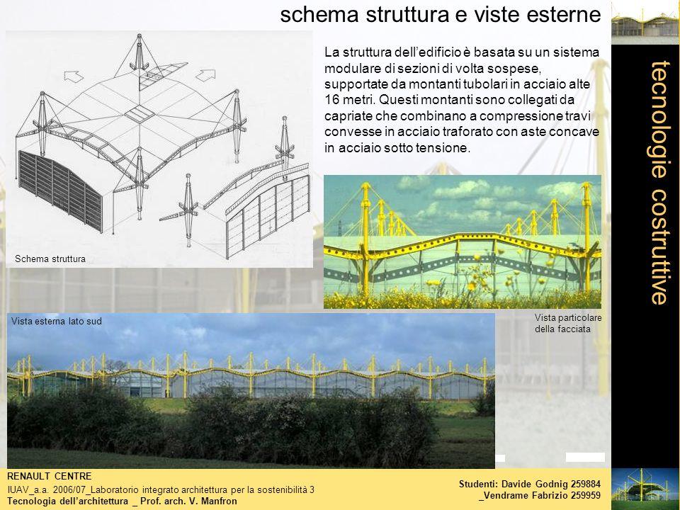 tecnologie costruttive schema struttura e viste esterne Tecnologia dellarchitettura _ Prof. arch. V. Manfron RENAULT CENTRE IUAV_a.a. 2006/07_Laborato