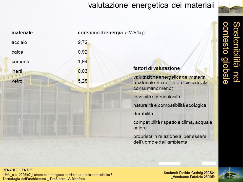 valutazione energetica dei materiali Tecnologia dellarchitettura _ Prof. arch. V. Manfron RENAULT CENTRE IUAV_a.a. 2006/07_Laboratorio integrato archi