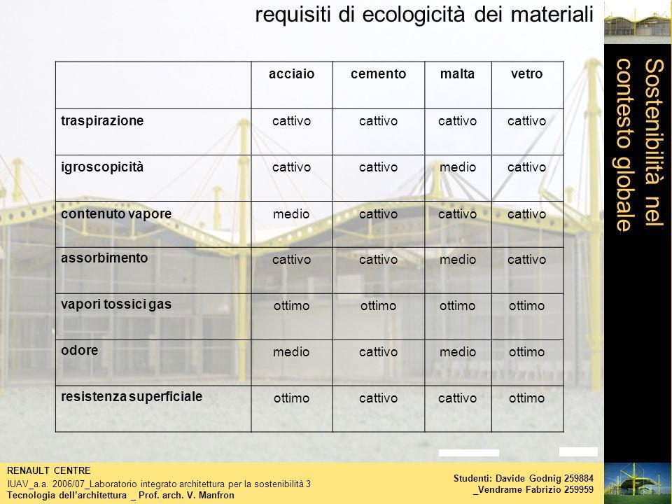 requisiti di ecologicità dei materiali Tecnologia dellarchitettura _ Prof. arch. V. Manfron RENAULT CENTRE IUAV_a.a. 2006/07_Laboratorio integrato arc
