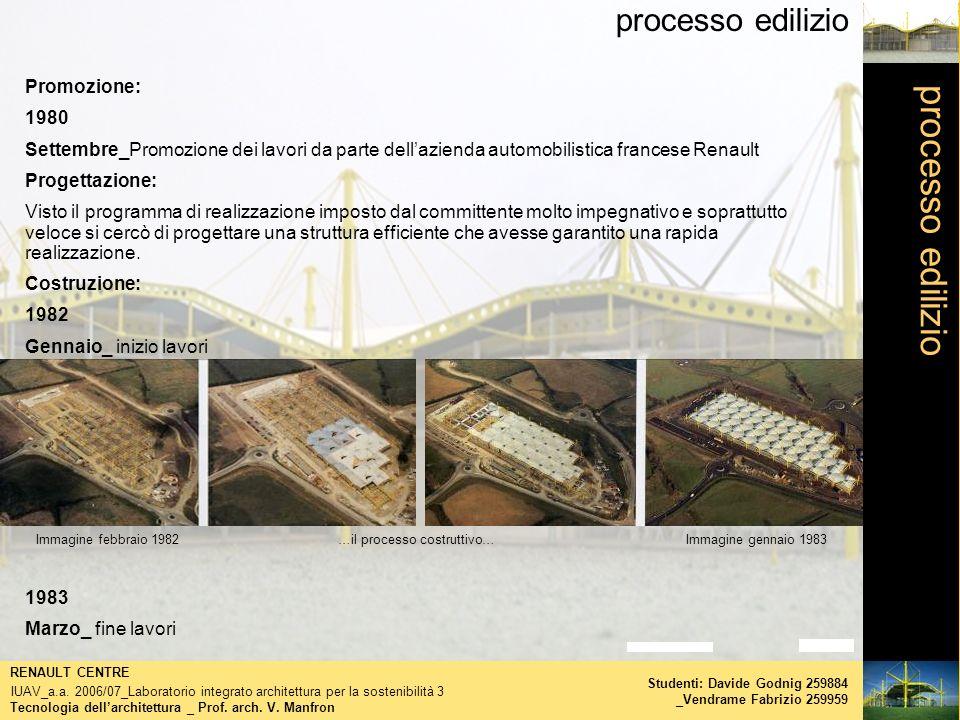 processo edilizio Tecnologia dellarchitettura _ Prof. arch. V. Manfron RENAULT CENTRE IUAV_a.a. 2006/07_Laboratorio integrato architettura per la sost