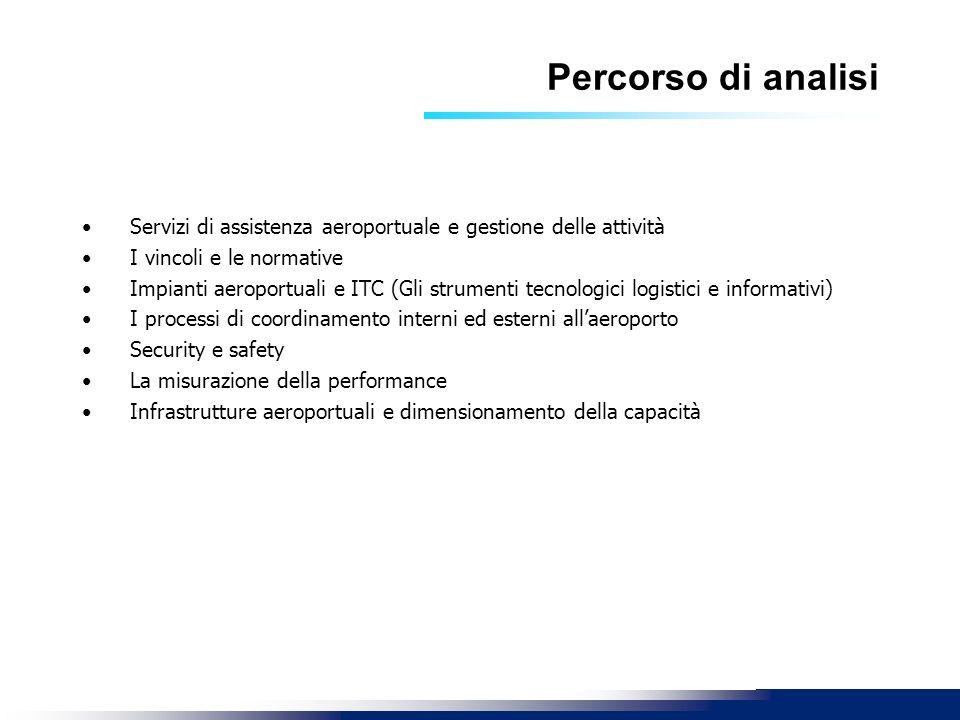 Percorso di analisi Servizi di assistenza aeroportuale e gestione delle attività I vincoli e le normative Impianti aeroportuali e ITC (Gli strumenti t