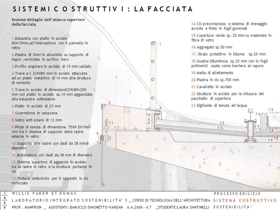 A.A.2005_06 LABORATORIO INTEGRATO SOSTENIBILITA3 TECNOLOGIA DELLARCHITETTURA PROF.MANFRON STUD:MASSEROLI-SANTINELLI WILLIS FABER ET DUMAS PROCESSO EDI