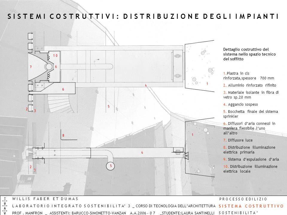 Dettaglio costruttivo del sistema nello spazio tecnico del soffitto 1.Piastra in cls rinforzata,spessore 700 mm 2. Alluminio rinforzato rifinito 3. Ma