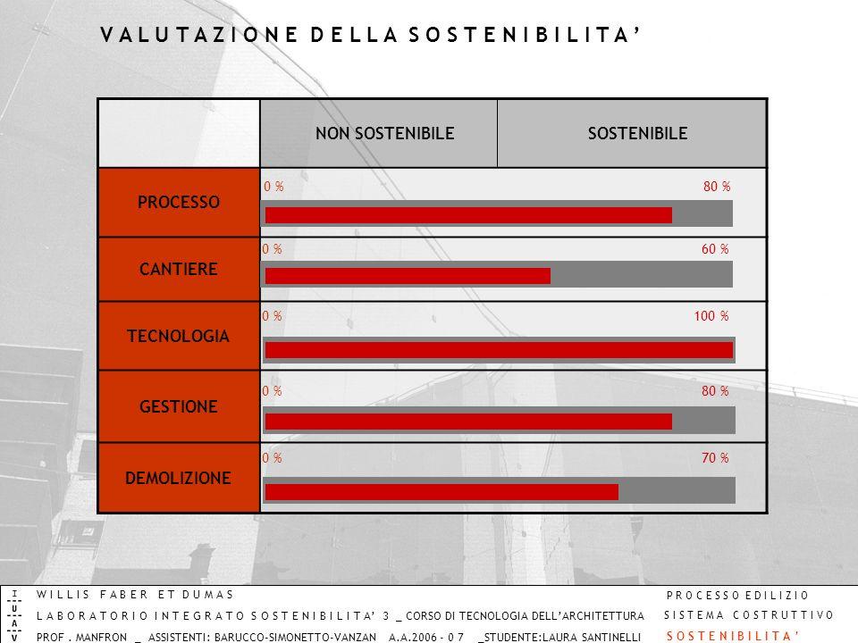 NON SOSTENIBILESOSTENIBILE PROCESSO CANTIERE TECNOLOGIA GESTIONE DEMOLIZIONE 0 %60 % 0 %100 % 0 %80 % 0 %70 % 0 %80 % W I L L I S F A B E R E T D U M