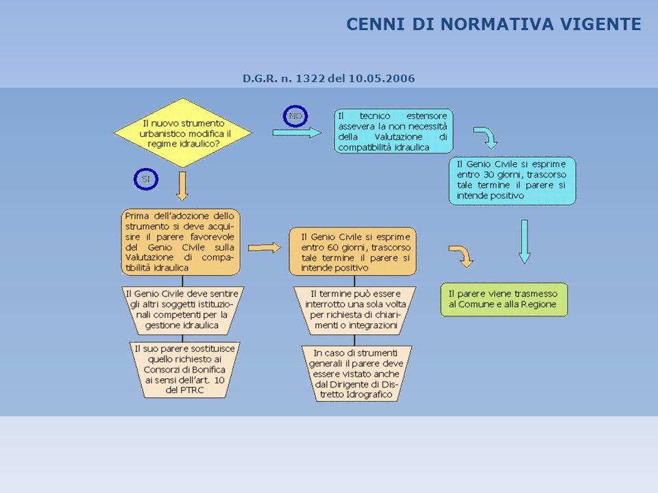 CENNI DI NORMATIVA VIGENTE D.G.R. n. 1322 del 10.05.2006